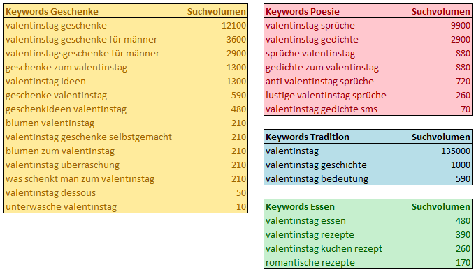 valentinstag-keywords
