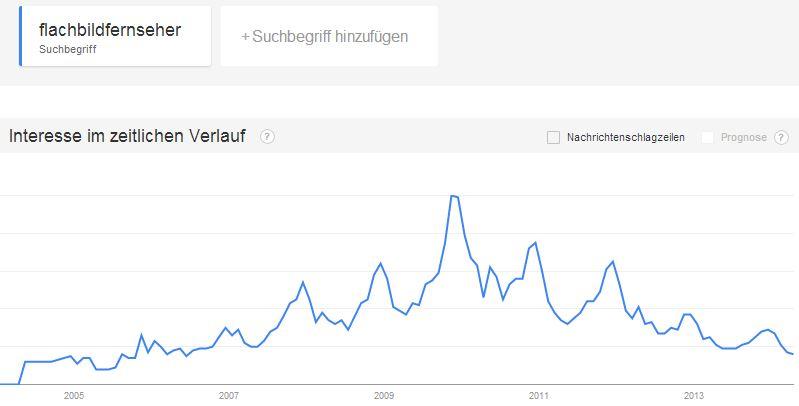 google-trends-flachbildfernseher