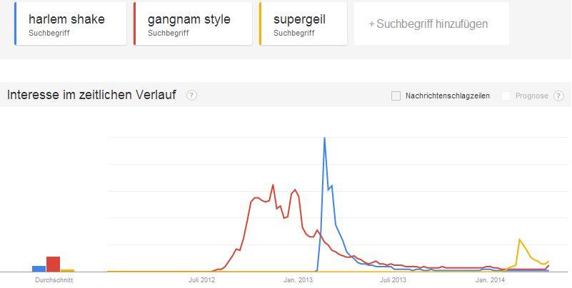 google-trends-harlem-shake-gangnam-style-supergeil