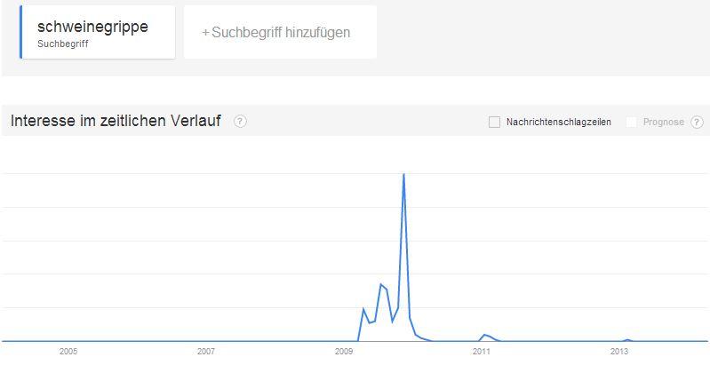 google-trends-schweinegrippe