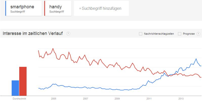 google-trends-smartphone-handy