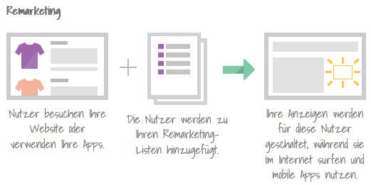 AdWords Remarketing Prozess