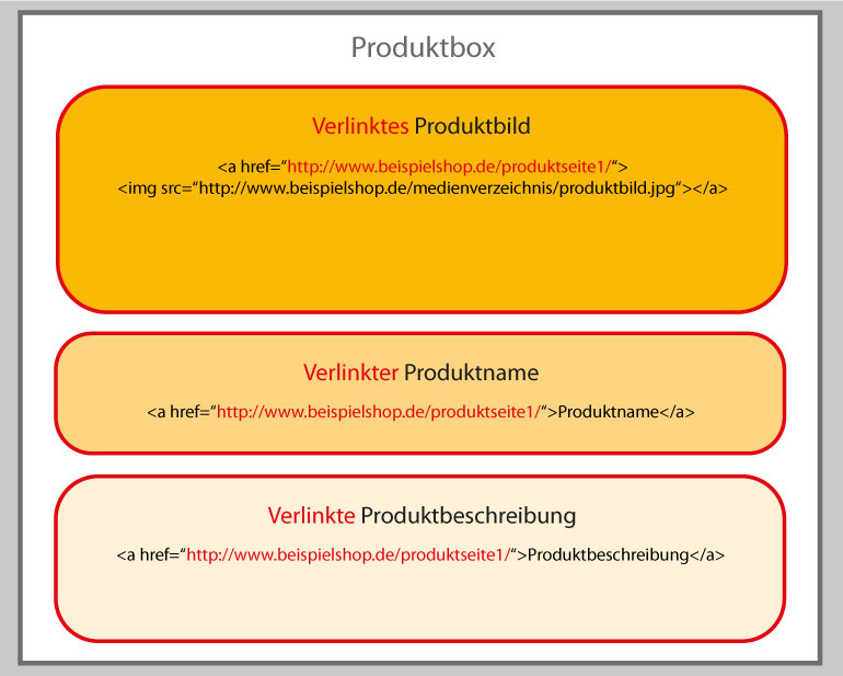 Schaubild einer dreifach verlinkten Produktbox – Produktbild, Produktname und Produktbeschreibung verlinken auf das gleiche Ziel