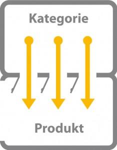 Grafik: Drei Durchgänge als Symbol für falsche interne Verlinkung