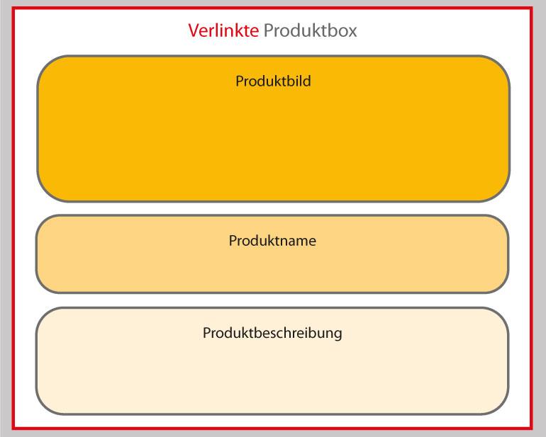 Schaubild einer nur einmal verlinkten Produktbox