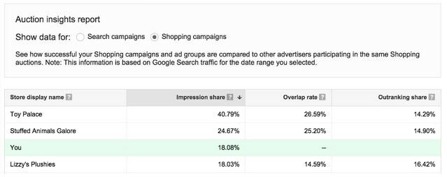 Google Shopping Auktionsdaten Bericht