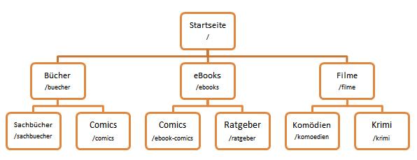 Beispiel für eine Website Struktur