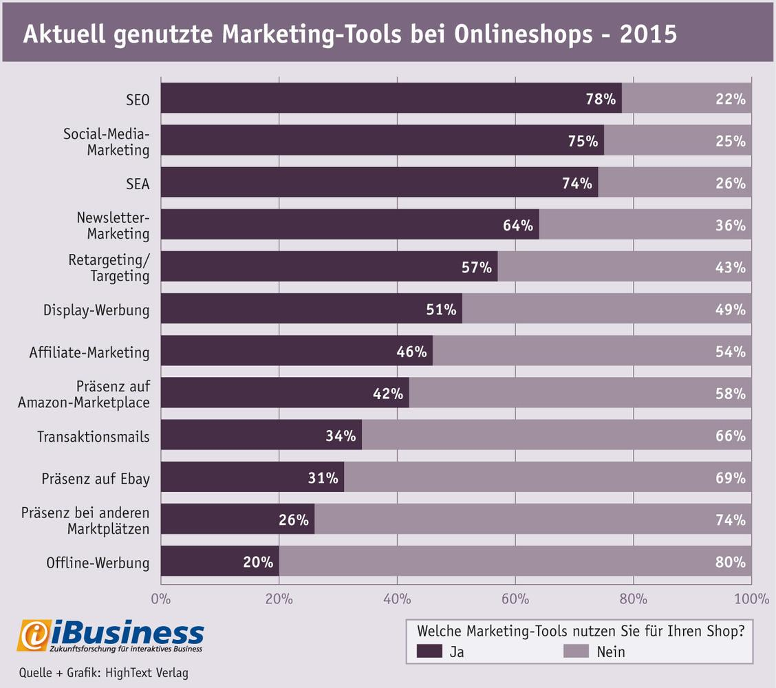 Aktuell genutzte Marketing-Tools bei Onlineshops