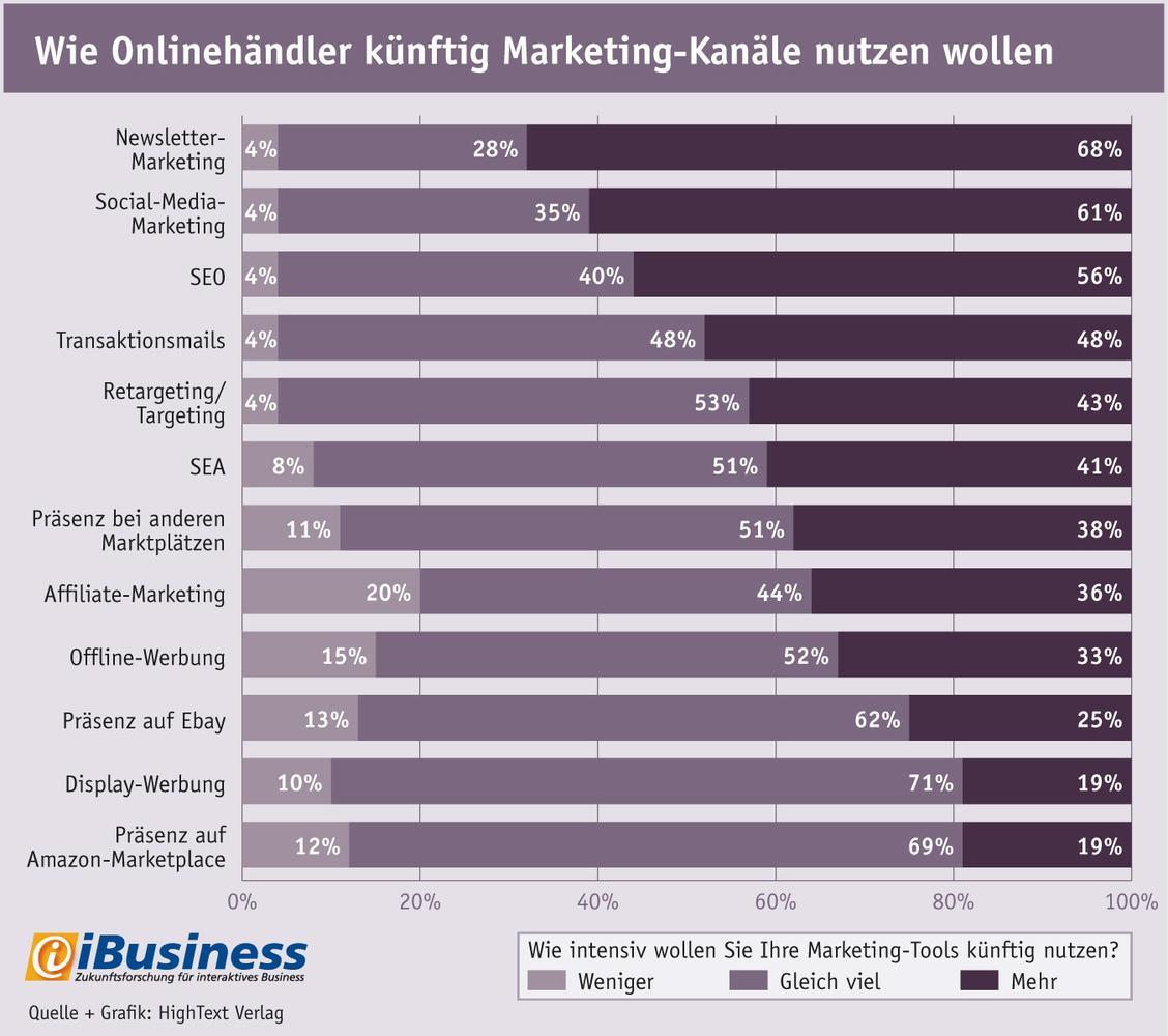 Wie Onlinehändler zukünftig Marketing-Kanäle nutzen wollen