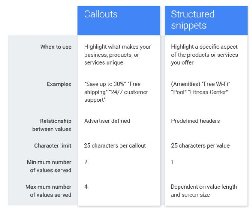 adwords-snippet-erweiterungen