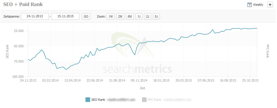 SEO Rank Searchmetrics