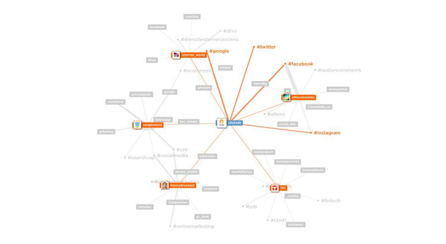 Twitter Visualisierung