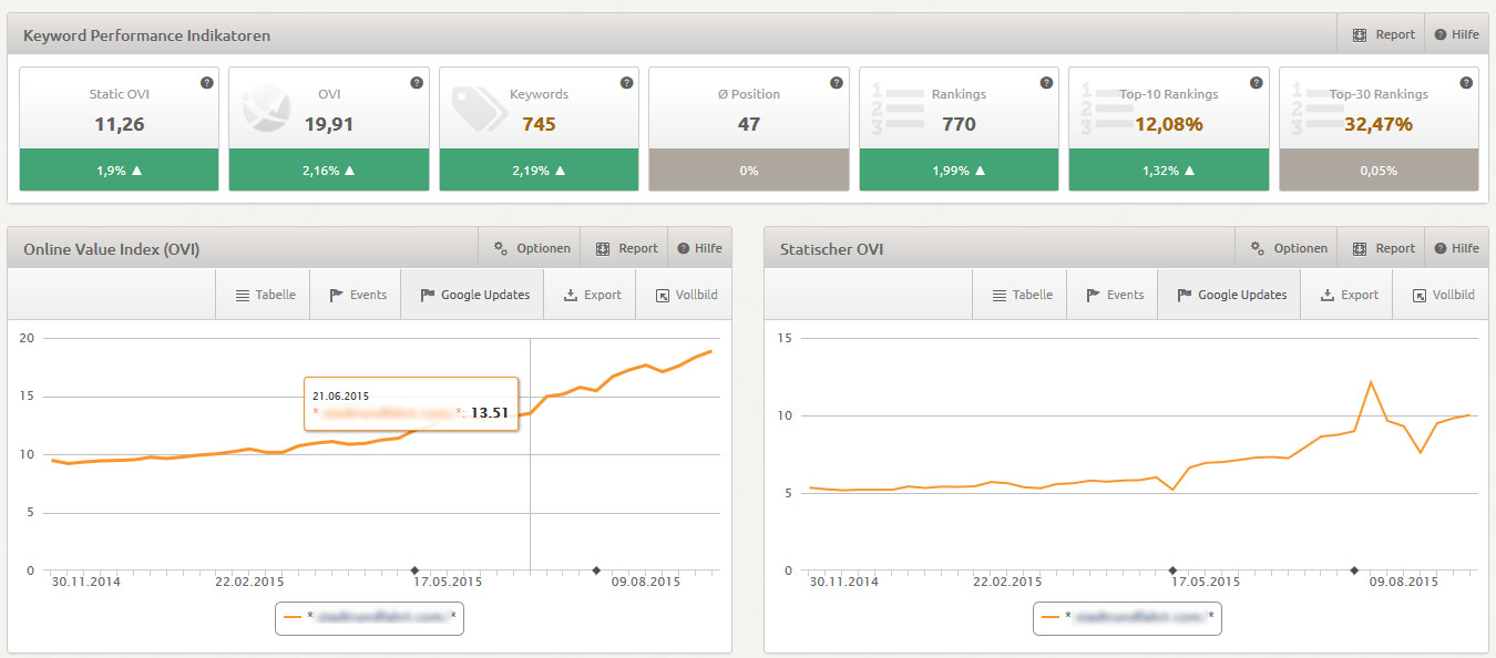 Online Value Index von XOVI