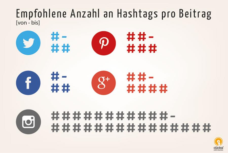 Hashtags optimal einsetzen