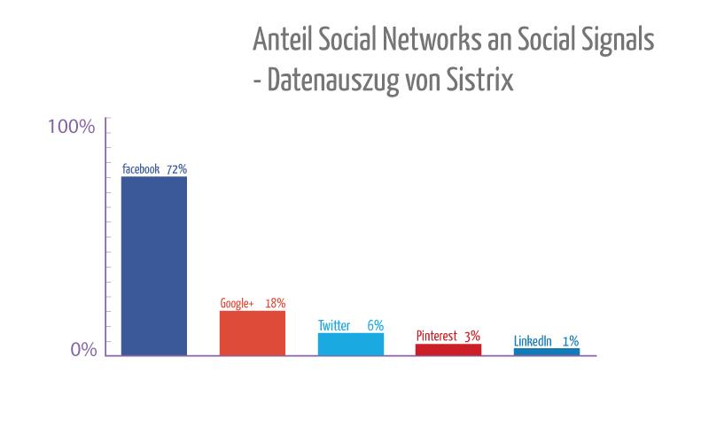 Social-Media-Anteile