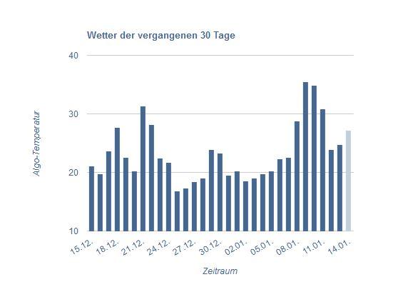 Seo-Wetter verzeichnete vergangenes Wochendende deutliche Ausschläge. Dennoch war es nicht Penguin 4.0 (Screenshot: Clicks/ seo-wetter)