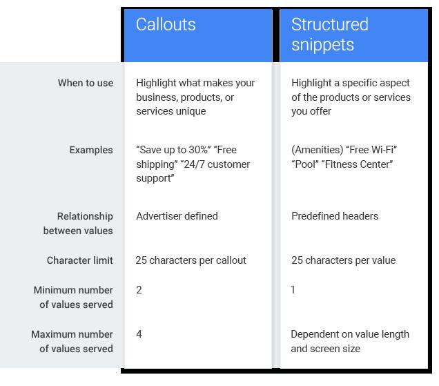 Vergleich Snippets und Callouts