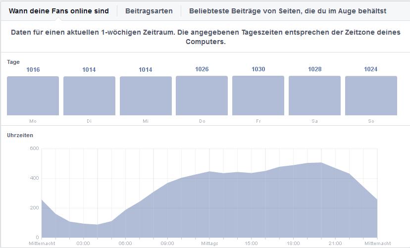 Mehr-interaktion-für-organische-Reichweite-auf-Facebook-1