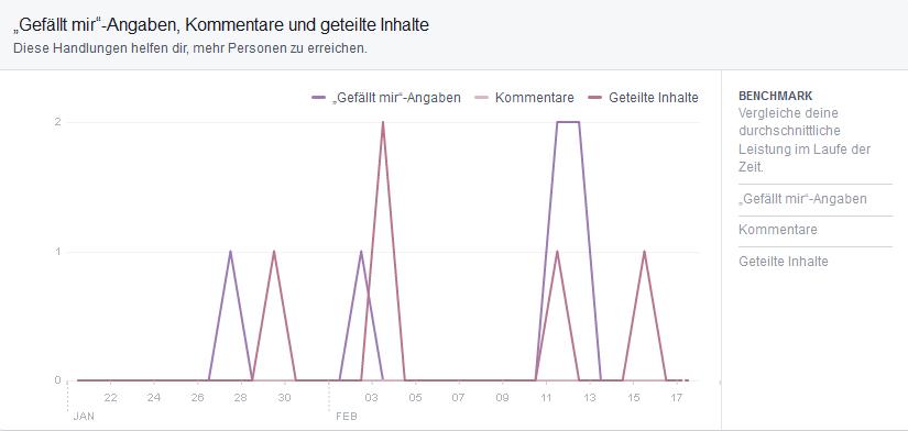 Mehr-interaktion-für-organische-Reichweite-auf-Facebook-2