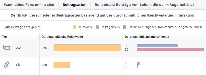 Mehr-interaktion-für-organische-Reichweite-auf-Facebook-3