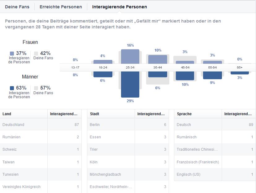 Mehr-interaktion-für-organische-Reichweite-auf-Facebook-4