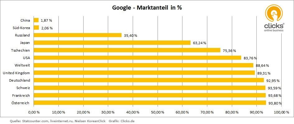 google-marktanteil-weltweit-nach-laendern