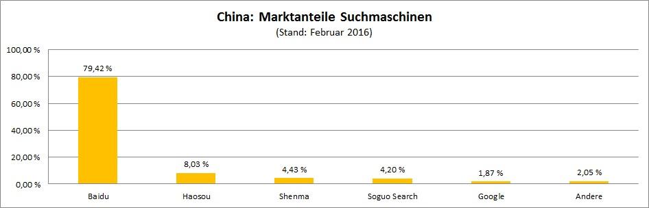 marktanteile-suchmaschinen-china