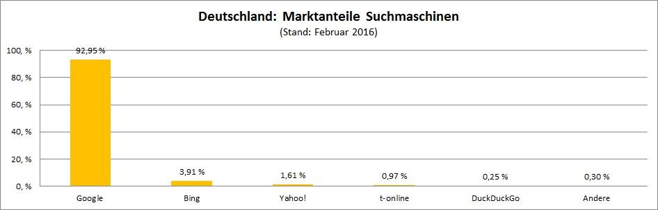 marktanteile-suchmaschinen-deutschland
