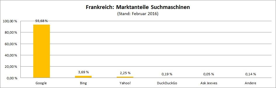 marktanteile-suchmaschinen-frankreich
