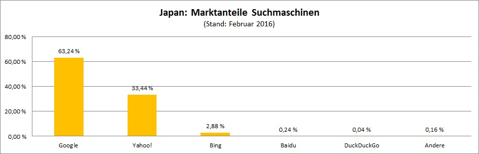 marktanteile-suchmaschinen-japan