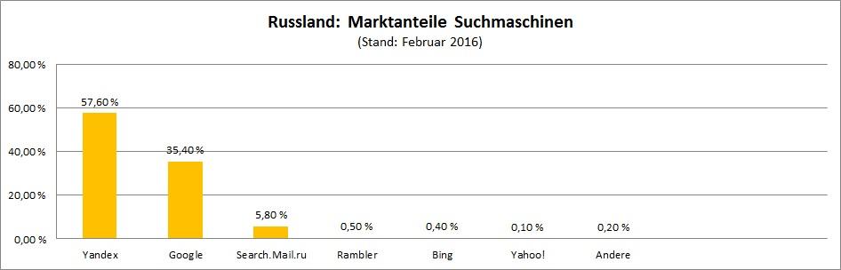 marktanteile-suchmaschinen-russland