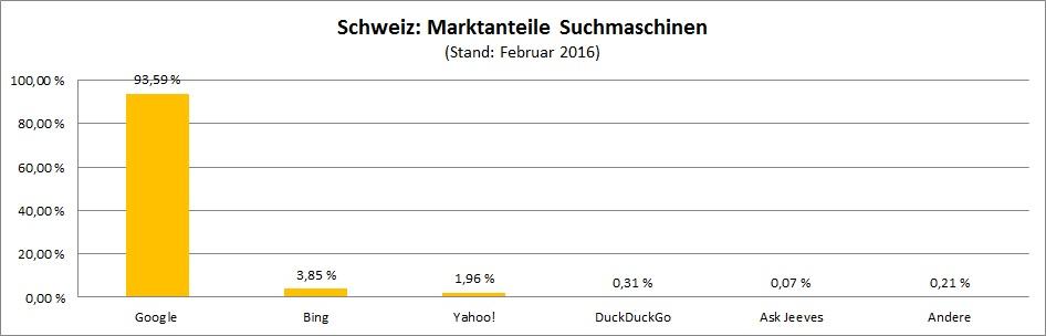 marktanteile-suchmaschinen-schweiz