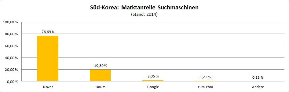 marktanteile-suchmaschinen-sued-korea