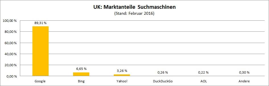 marktanteile-suchmaschinen-united-kingdom