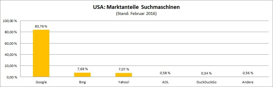 marktanteile-suchmaschinen-usa
