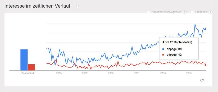 Trend Chart vergleich offpage und onpage interesse bei Google