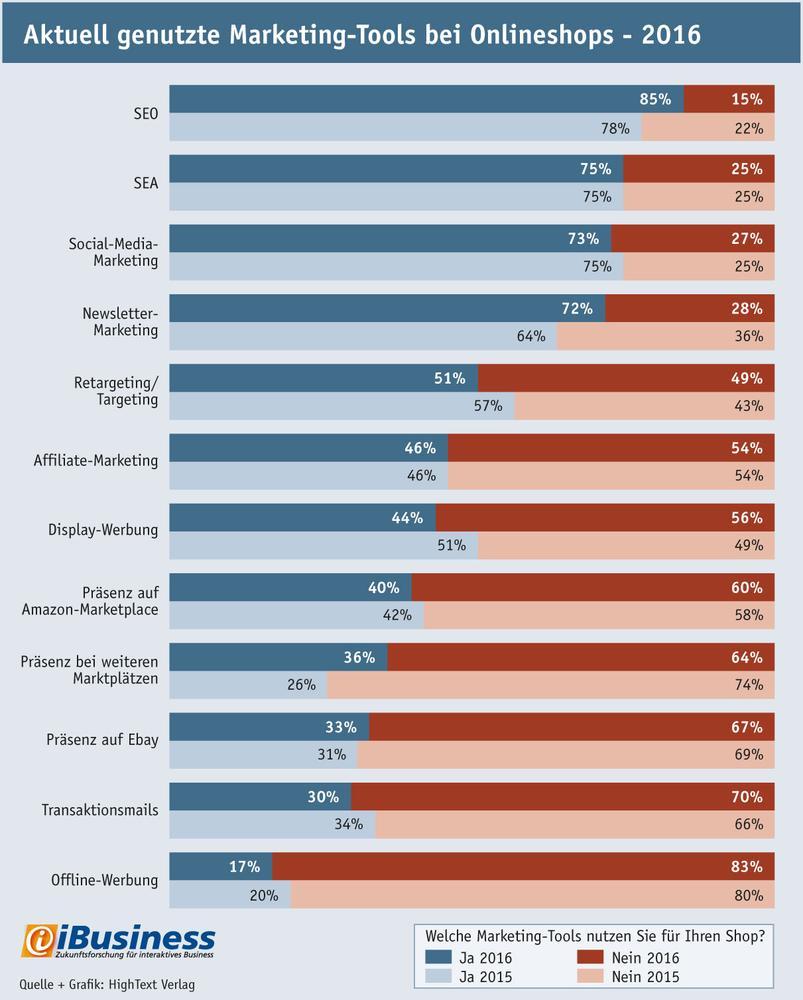 Aktuell genutzte Marketing-Tools bei Onlineshops im Vergleich zu 2015 – Quelle: iBusiness