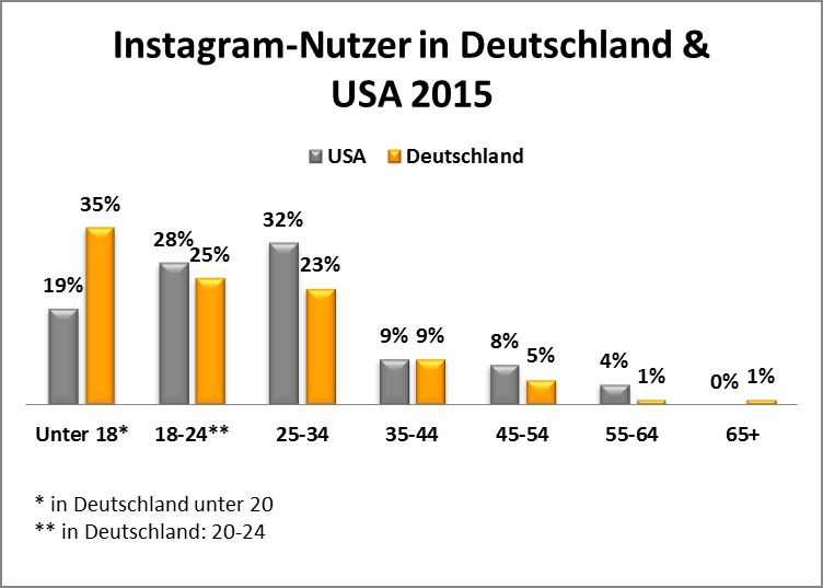 Instagram Nutzerzahlen nach Altersgruppen in Deutschland & USA in 2015