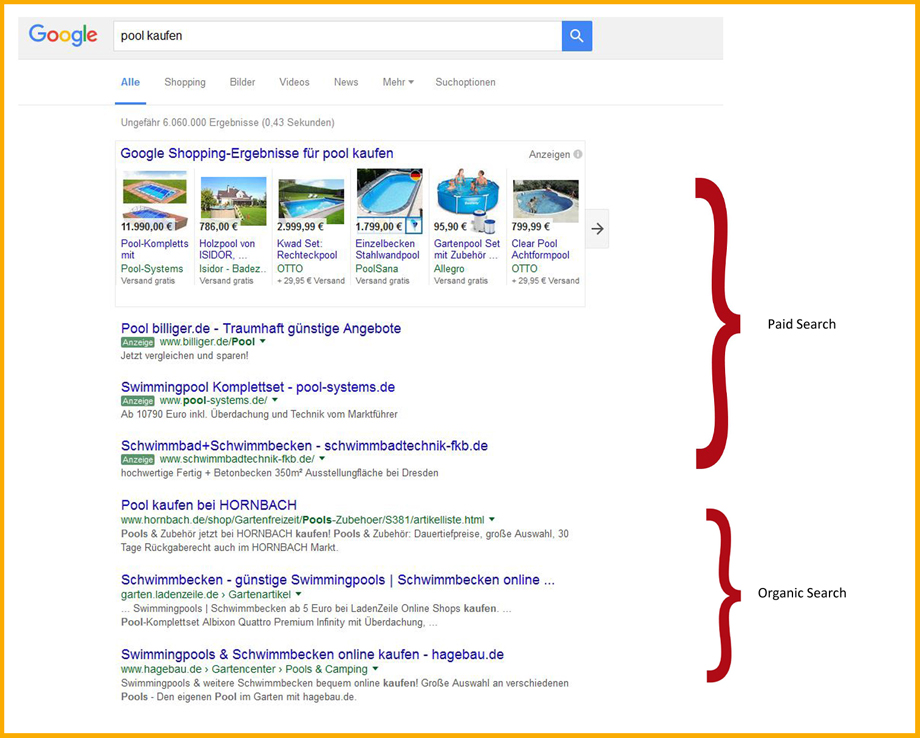 Organic Search und Paid Search