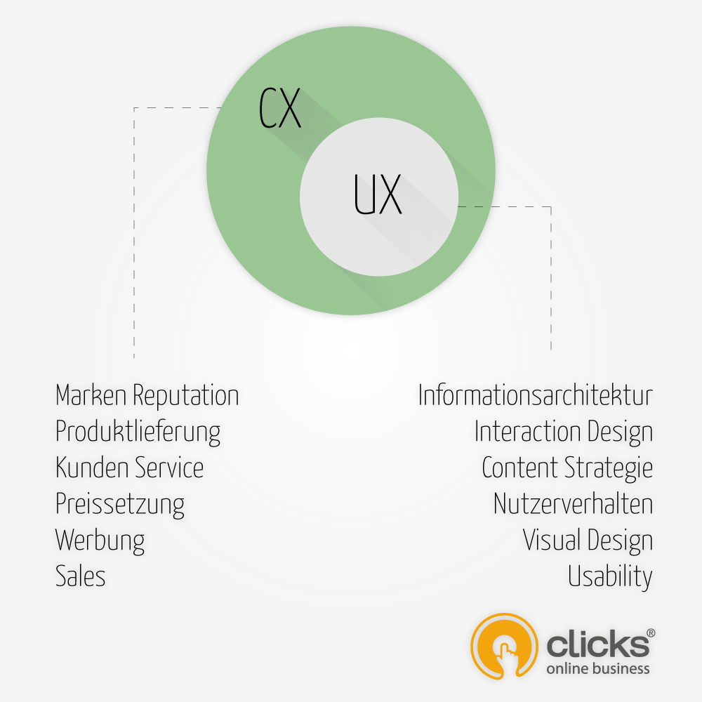 ux-design-vs-cx-design