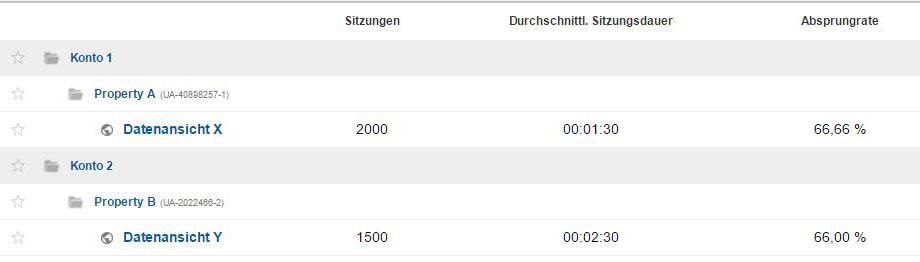 Screenshot - Analytics Beispiel Hierachie