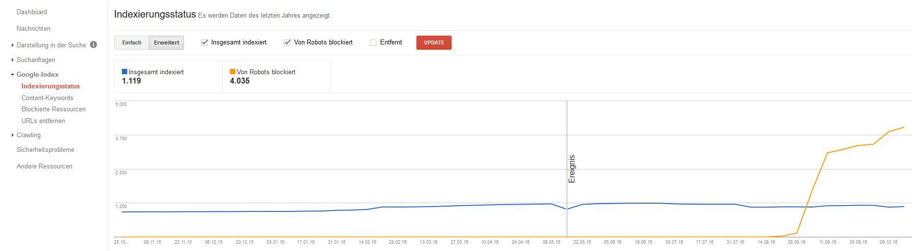 google-search-console-indexierungsstatus-erweitert