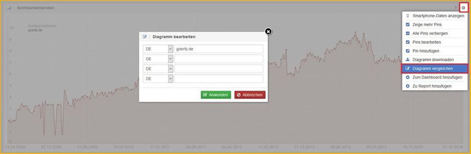 Screenshot: Sichtbarkeitsdiagramme mit Wettbewerbern bei Sistrix vergleichen