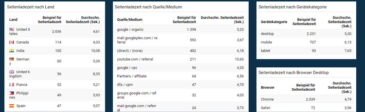 Seitenladezeit Dashboard in Google Analytics