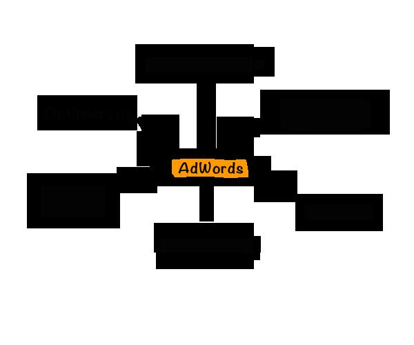 AdWords München