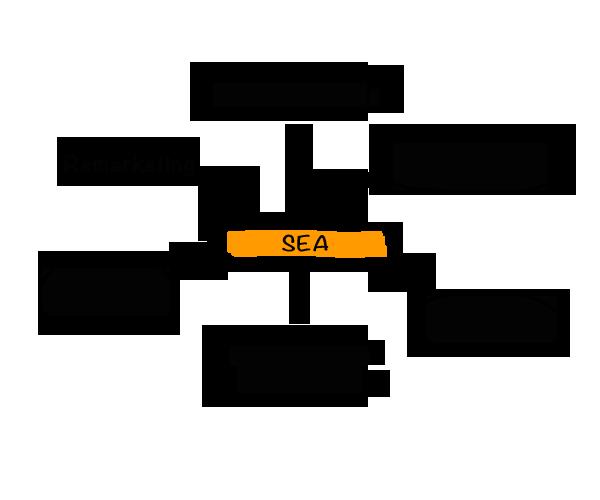 Suchmaschinenmarketing (SEA) für Leipzig
