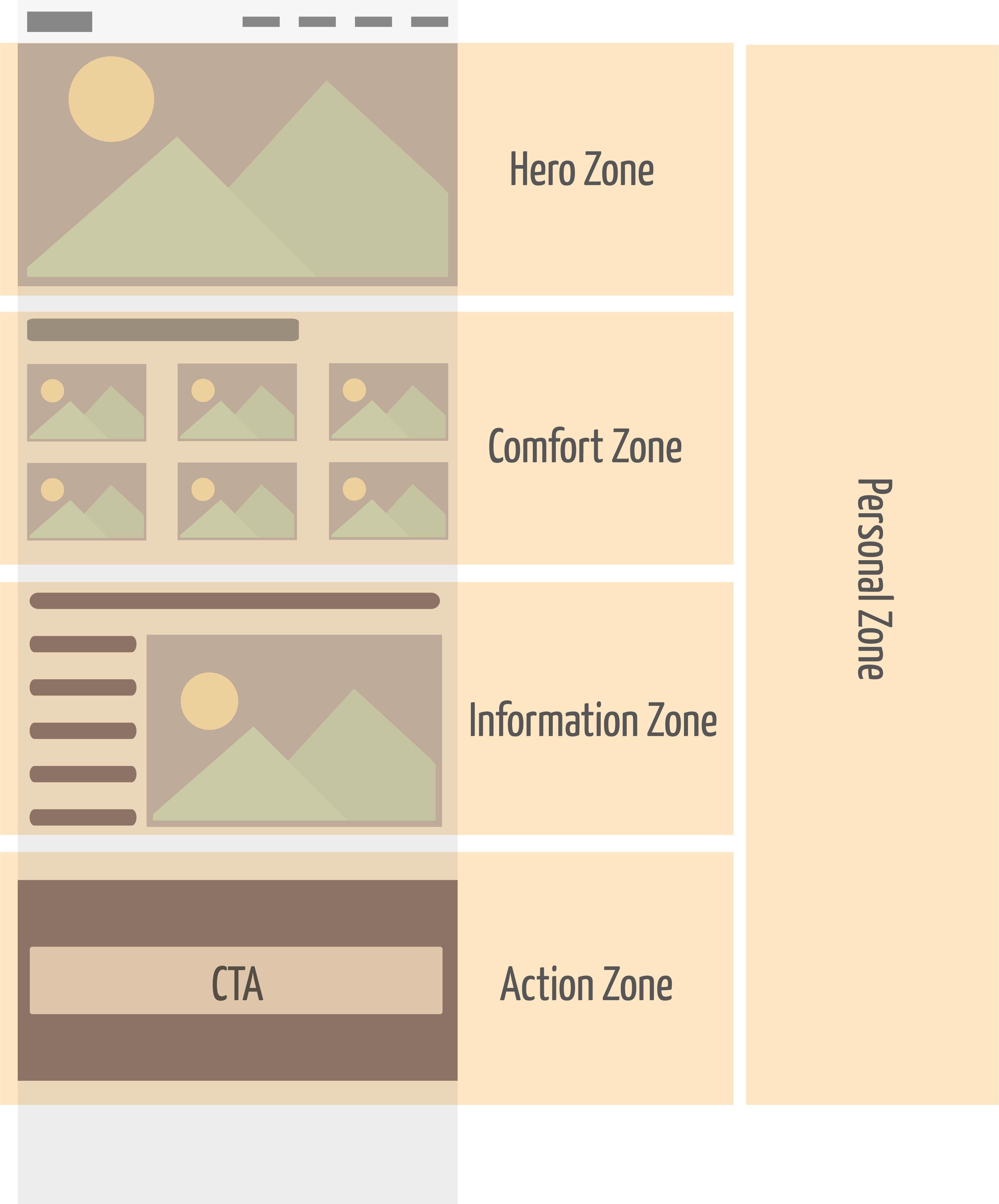 Schematische Dartsellung der Website Zonen