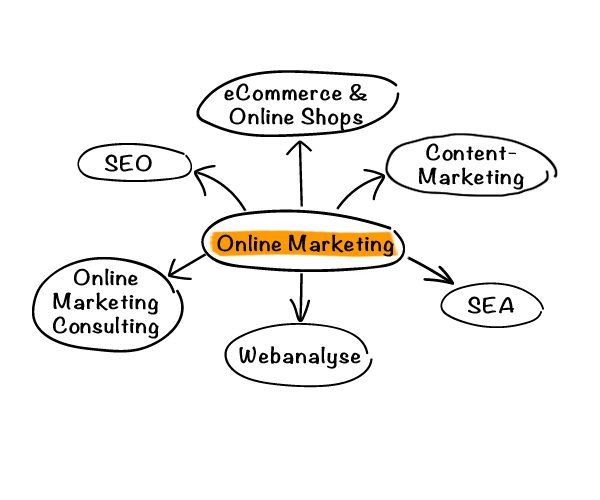 Online Marketing England