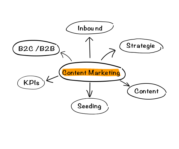 Content Marketing Leistungen