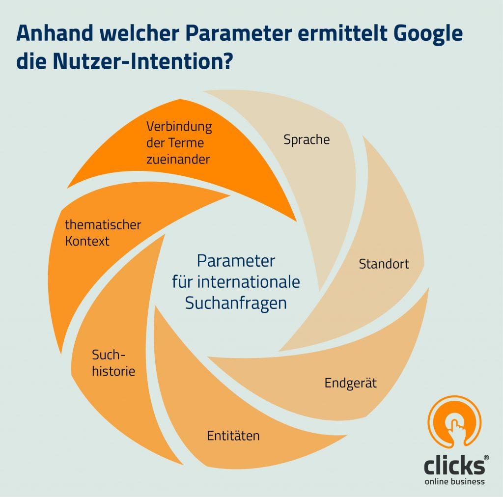 Parameter internationale Suchanfrage